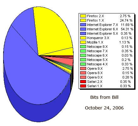 Statistics on browser usage on Bits from Bill